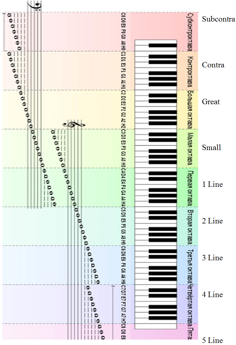 Music theory. Scales and Accidentals